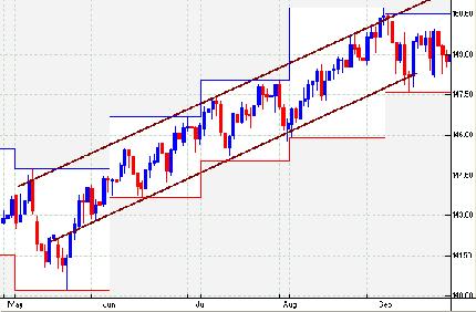 6d6a571119 Analisi tecnica : come studiare i grafici nel trading