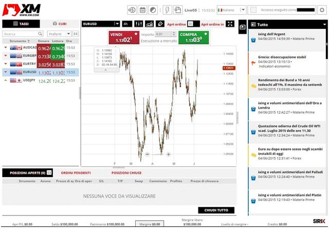Migliori Piattaforme Trading online Sicure e Affidabili []